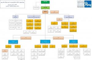 chart_sazmani_222-2 موسسه خیریه بهنام دهش پور