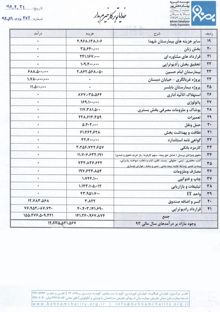 gozaresh-93-1-(2) موسسه خیریه بهنام دهش پور