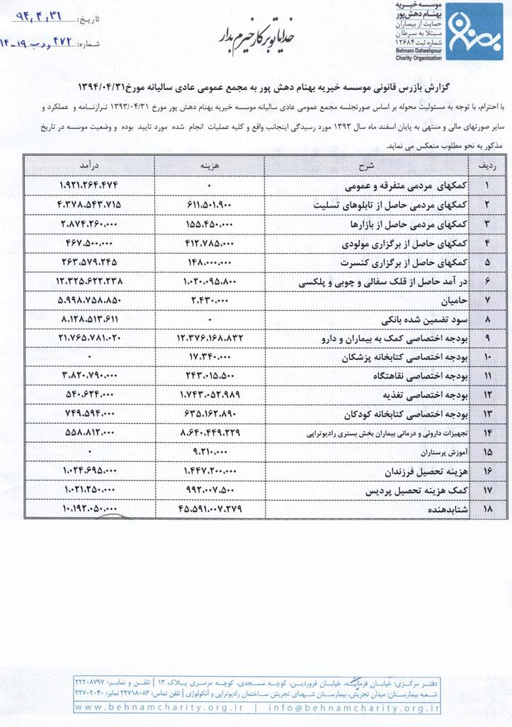 gozaresh-93-1-(3) موسسه خیریه بهنام دهش پور